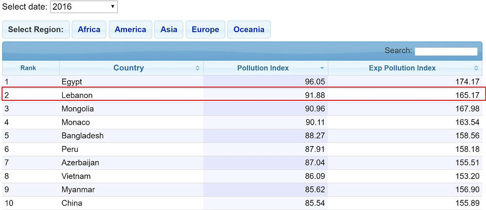 Numbeo Pollution Index for Country 2016 : Source: Numbeo.com