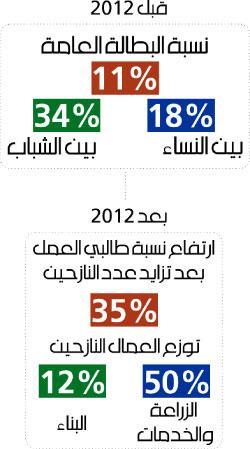 Source: Al-Akhbar